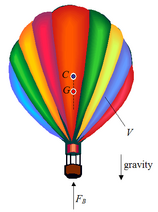 Hot air balloon physics 2