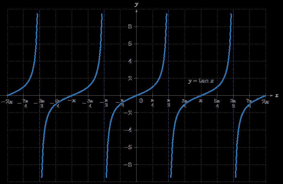 graph of tan - 939×610