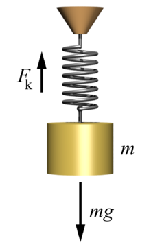 Mass-spring-system