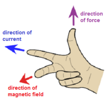 Right hand rule for magnetic force