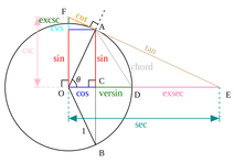 Trig diagram
