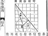 Jiuzhang Suanshu (Gougu 16)