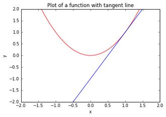 Tangent Plot Test1