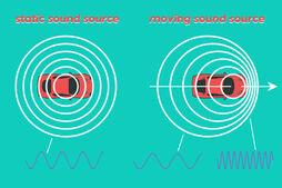 Doppler-effect