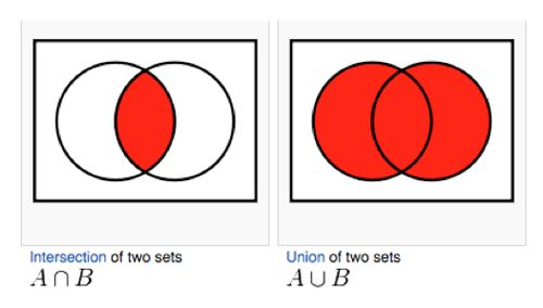 Venn Diagram Union And Intersection Problems Web About Wiring