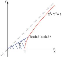 Hyperbolic area 1