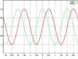 三角関数及び類似する関数