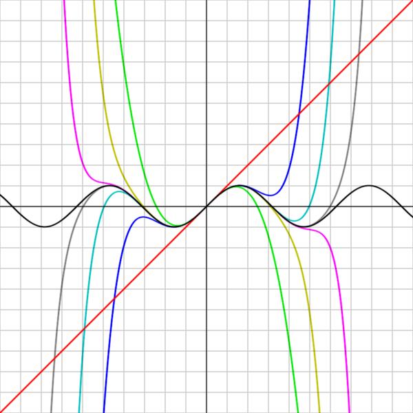 Serie De Taylor Math Fandom