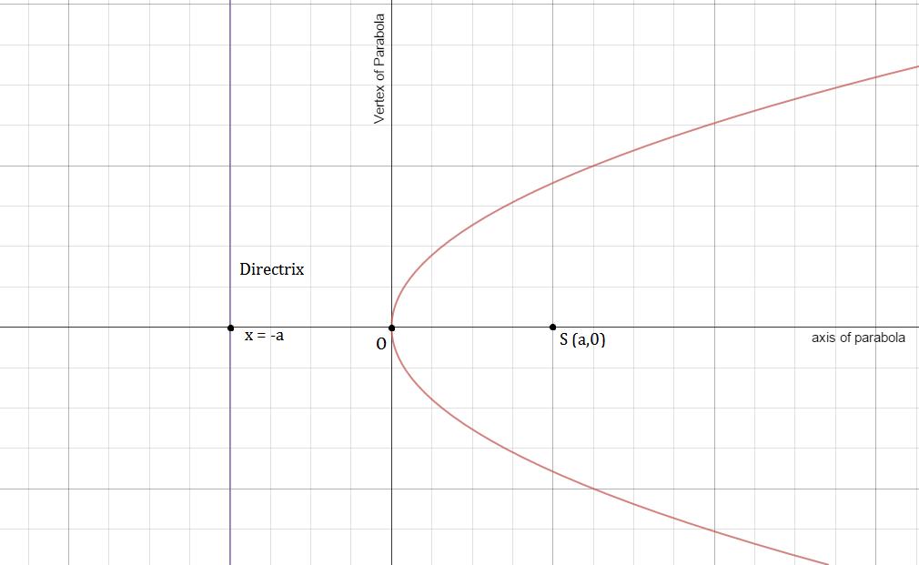 Parabola Math Wiki Fandom Powered By Wikia