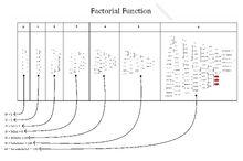 Factorial2