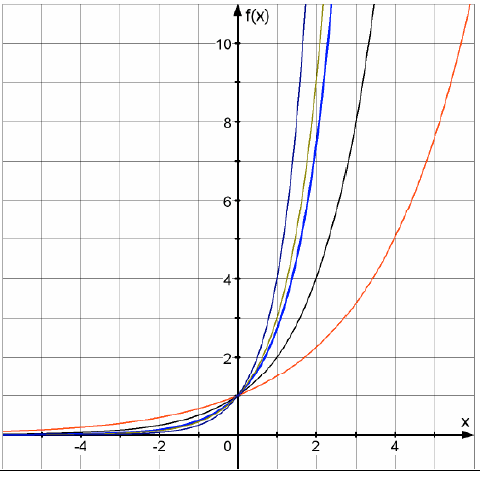 Exponential funktion f(x)=a^x