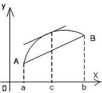Teorema lui Lagrange fig. 1