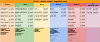 Ancient Treasure Rewards September 2016