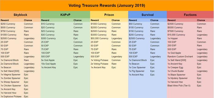Voting Treasure Rewards 29th January 2019