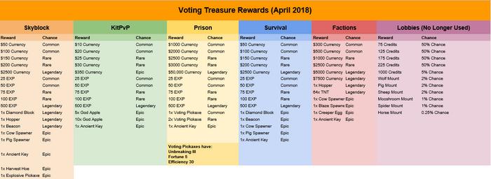 Voting Treasure Rewards 21st April 2018