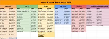 Voting Treasure Rewards July 2016