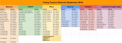Voting Treasure September 2016