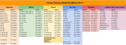Voting Treasure March 2017