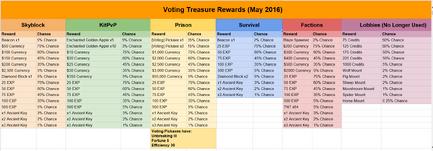 Voting Treasure Rewards