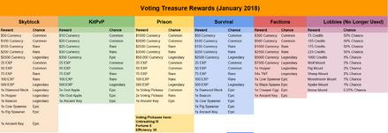 Voting Treasure January 2018