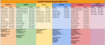Ancient Treasure Rewards