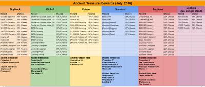 Ancient Treasure Rewards July 2016