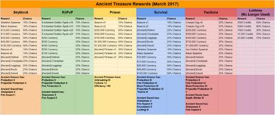 Ancient Treasure Rewards March 2017