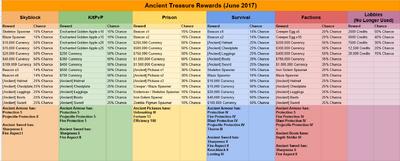 Ancient Treasure Rewards June 2017