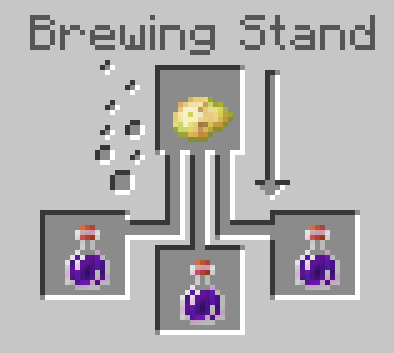 How To Make A Splash Potion