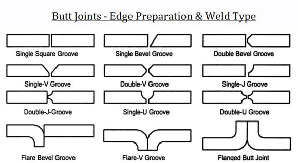 Types Of Welds Forteforic