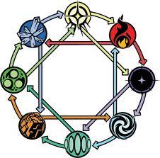 File:Elemental chart.jpeg
