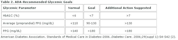 Glycemic Goal