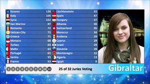 MSC 5 Gibraltarian Votes.png