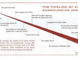 Mega Man Timeline