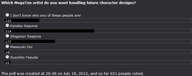 Poll 28 Preferred Character Designer