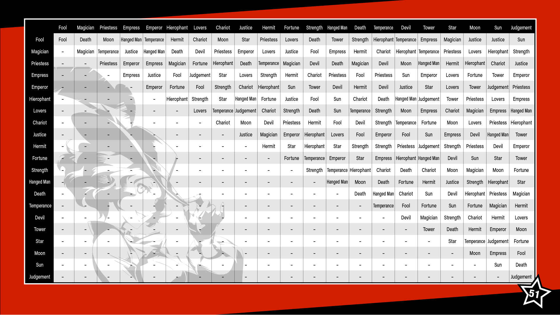 Fusion megami tensei wiki fandom powered by wikia fusion chart from persona 5 nvjuhfo Images