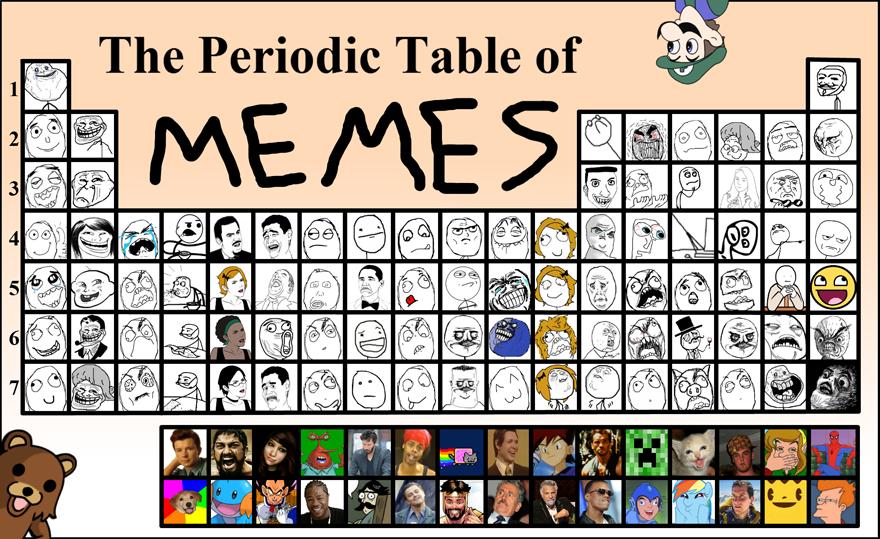 latest?cb=20131024003437 image periodic table of memes 880 png teh meme wiki fandom