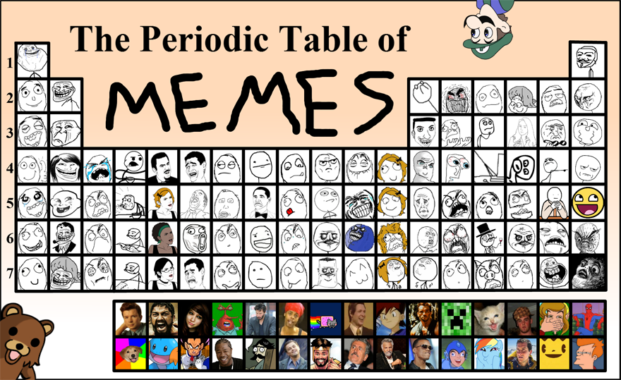 the periodic table of memes teh meme wiki fandom powered by wikia