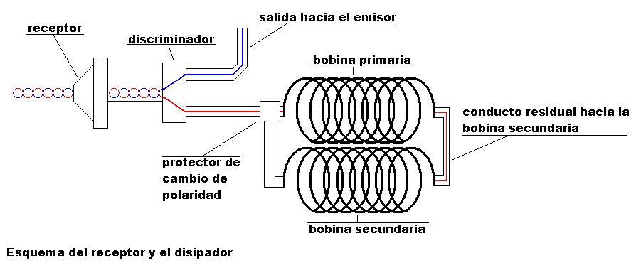 Esquema del receptor y el disipador