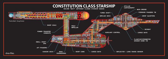 Diagramm der Constitution-Klasse