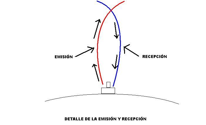 DETALLE DE LA EMISION Y RECEPCIÓN