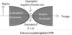 Schéma univers Sakharov
