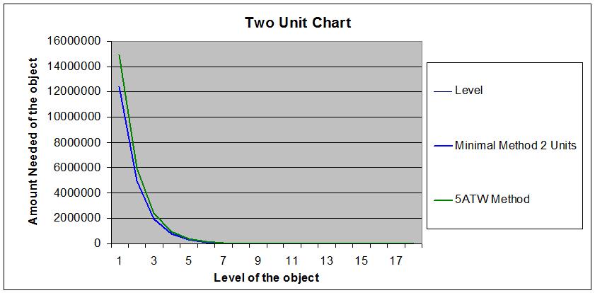 2 Unit Chart