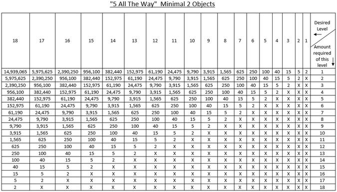 5ATW Minimal 2 Objects Chart