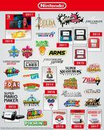 Nintendo highlights 2010s