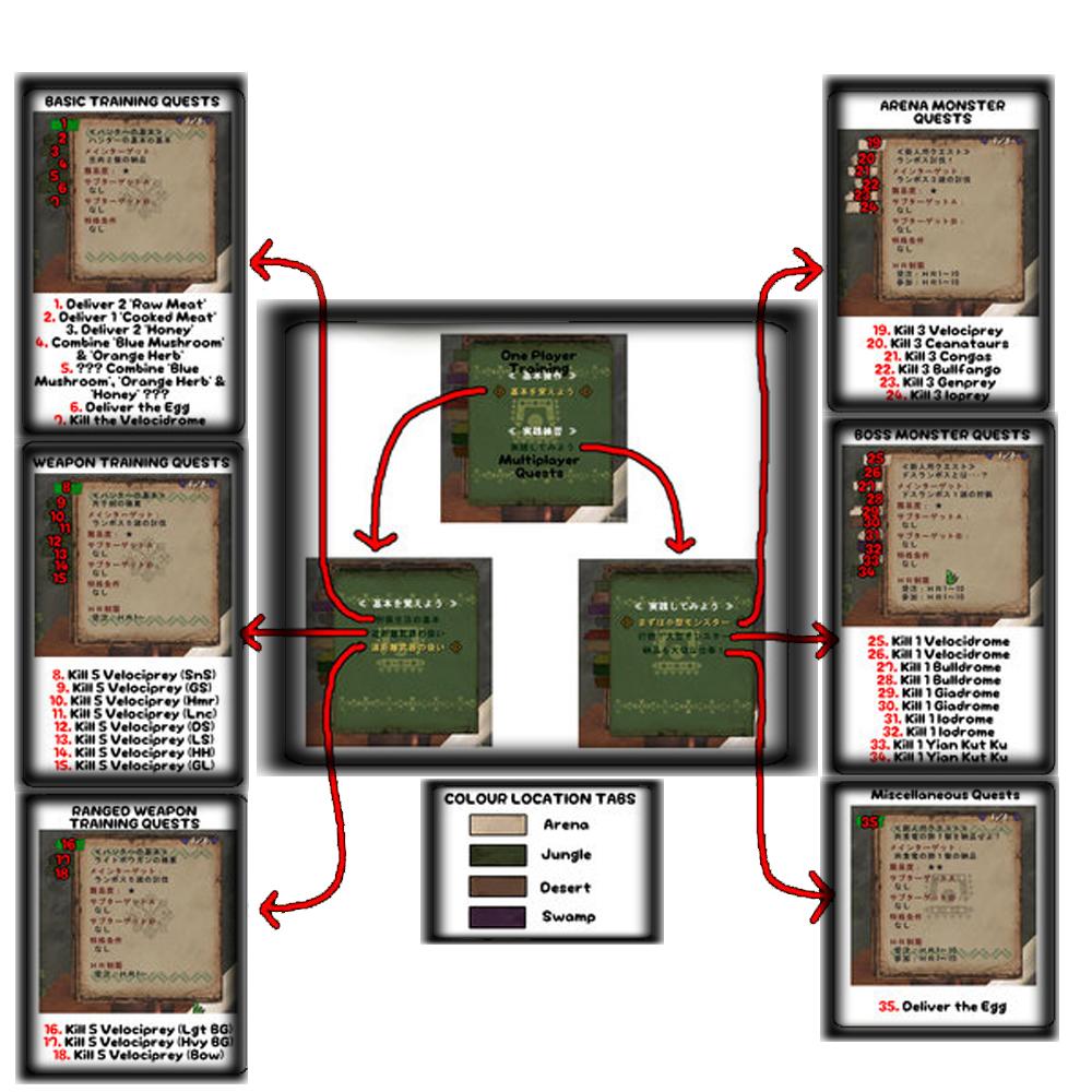 MHFO Trial Quest Guide by Kaedechtu