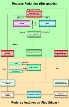 Diagrama de la Birrep-blica