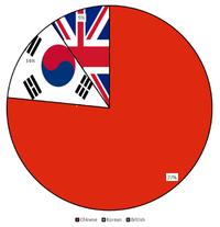 Sinorean descendants chart