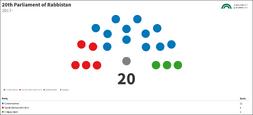 20th Parliament of RBS