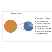 Economy banovinas